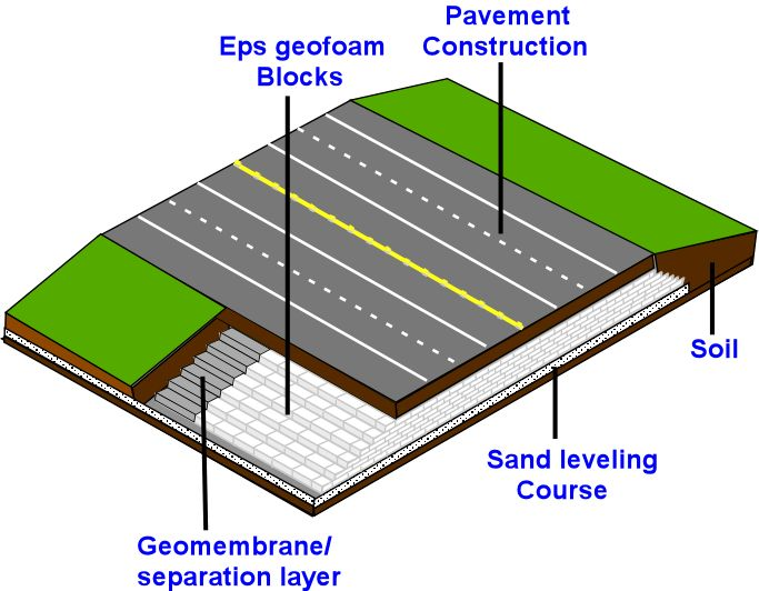 cement geofoam,cement geotechnical fill,lightweight cement fill